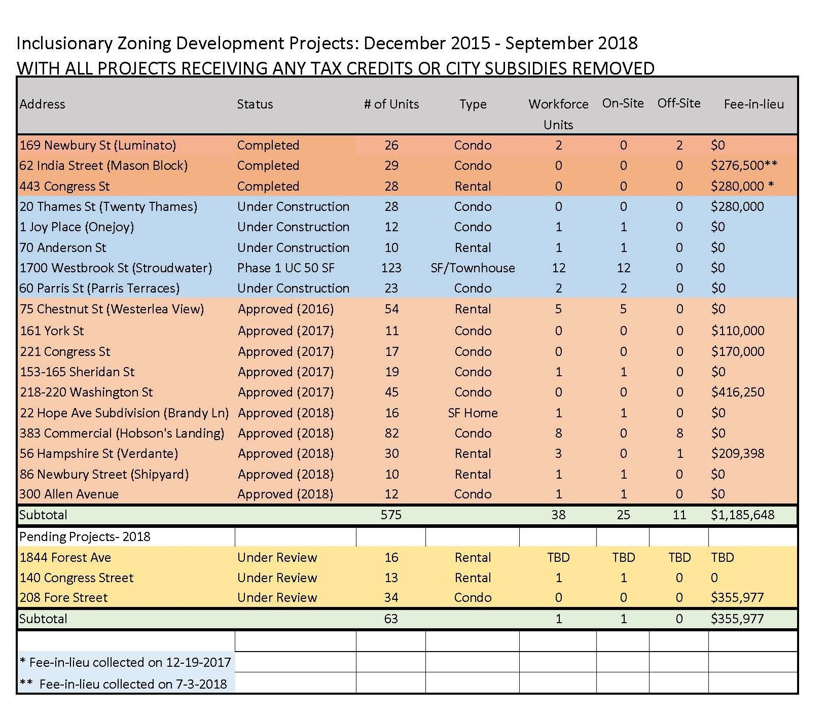 I Z Development Projects Dec 2015 to Sept 2018, without subsidized projects