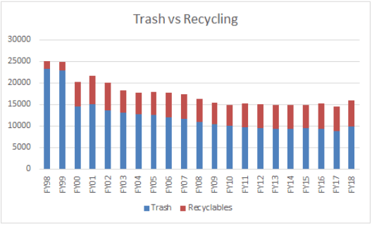 trashvsrecycling_chart