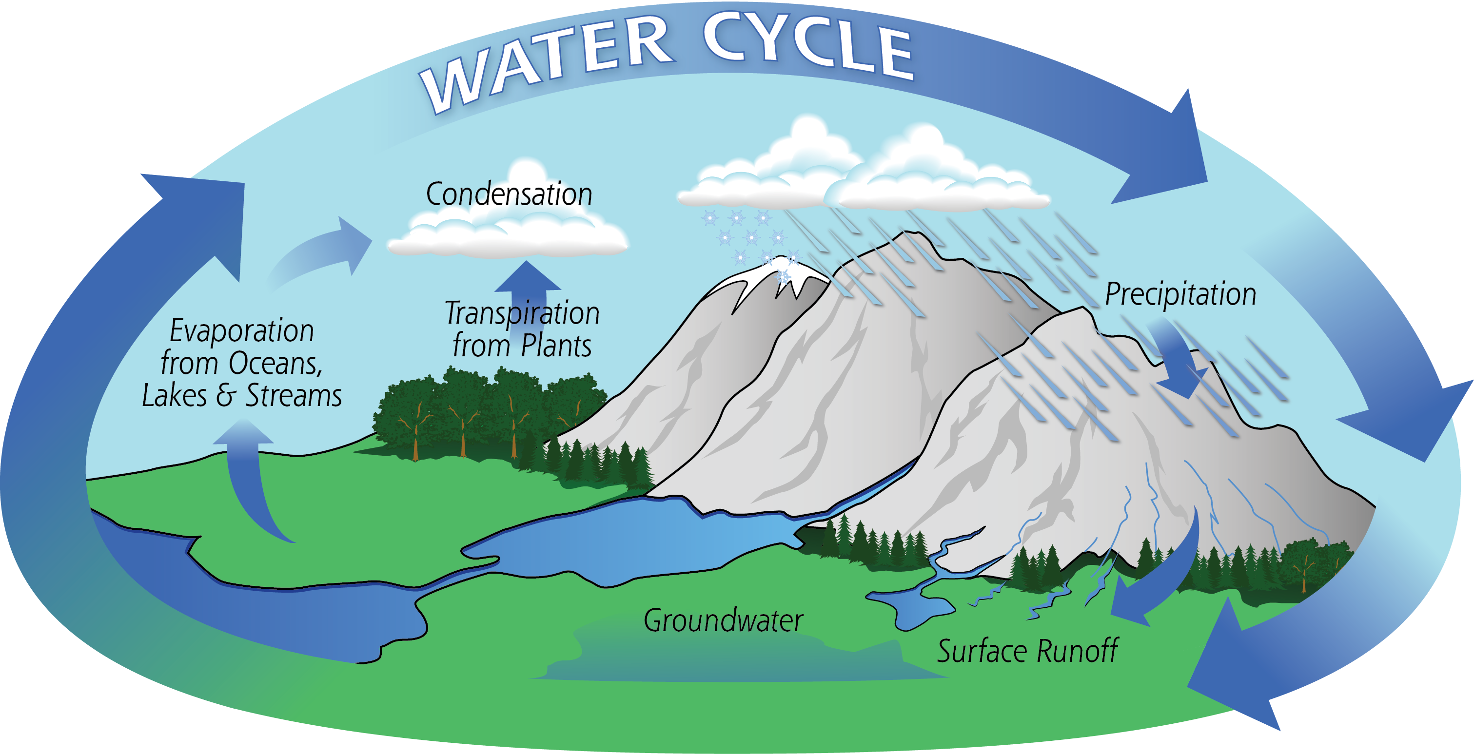 Water Cycle - credit NASA